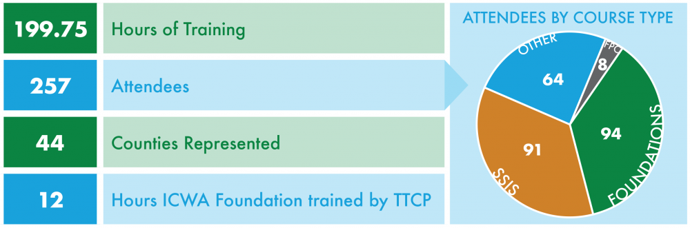199.75 hours of training, 257 attendees, 44 counties represented, 12 hours of ICWA foundation trained by TTCP