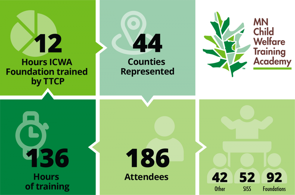 136 hours of training, 186 attendees, 44 counties represented, 12 hours of ICWA foundation trained by TTCP