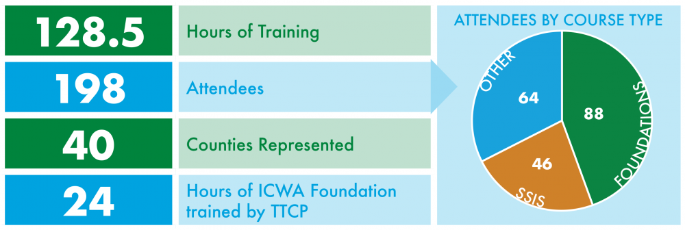 128.5 hours of training, 198 attendees, 40 counties represented, 24 hours of ICWA foundation trained by TTCP