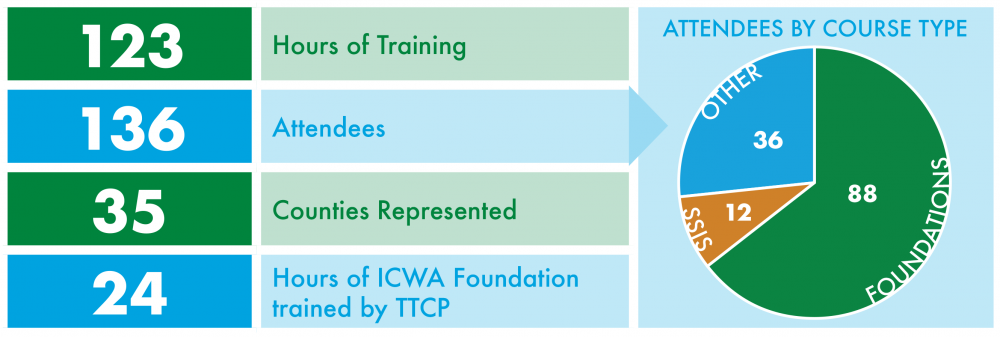 123 hours of training, 136 attendees, 35 counties represented, 24 hours of ICWA foundation trained by TTCP