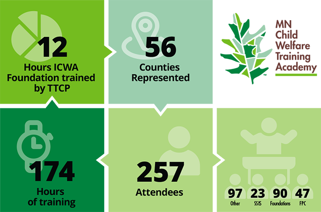 174 hours of training, 257 attendees, 56 counties represented, 12 hours of ICWA foundation trained by TTCP