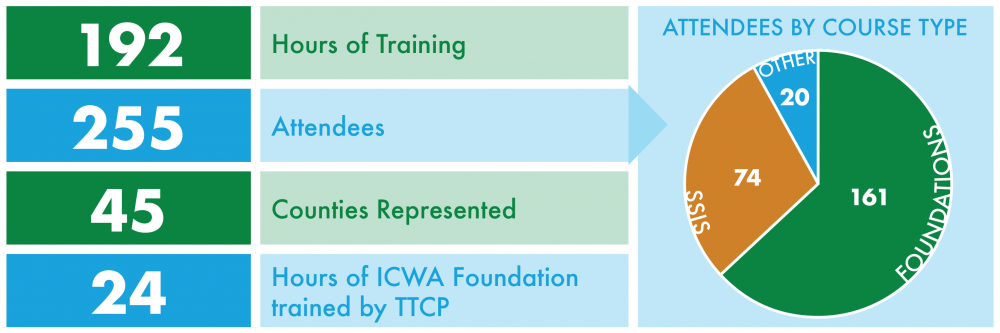 192 hours of training, 255 attendees, 45 counties represented, 24 hours of ICWA foundation trained by TTCP
