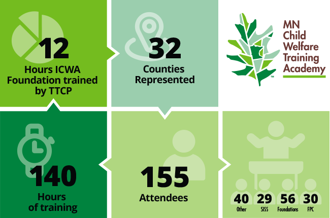 140 hours of training, 155 attendees, 32 counties represented, 12 hours of ICWA foundation trained by TTCP