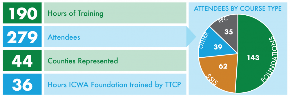 190 hours of training, 279 attendees, 44 counties represented, 36 hours of ICWA foundation trained by TTCP
