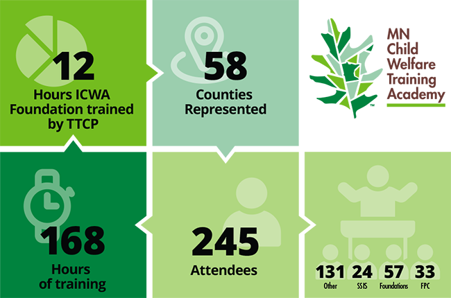168 hours of training, 245 attendees, 58 counties represented, 12 hours of ICWA foundation trained by TTCP